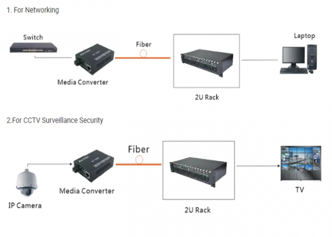 Fiber To RJ45 Fiber Media Converter Auto MDI/MDI-X Stable Performance